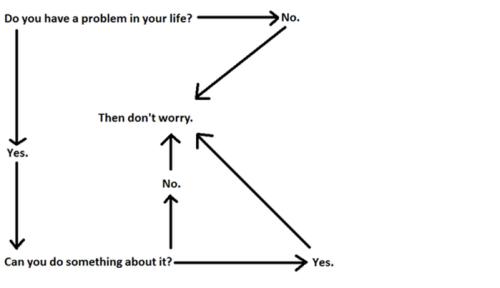 Zen Flow Chart
